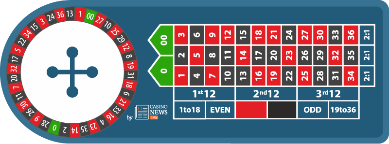 Americká ruleta - plán