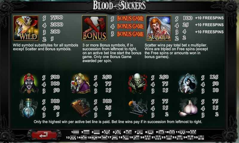 Výherní automat Blood Suckers - výplatní tabulka