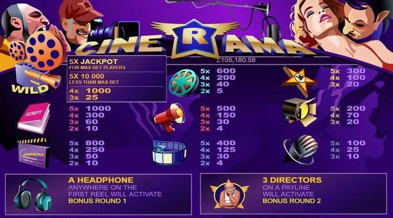 Výherní automat Cinerama - výplatní tabulka