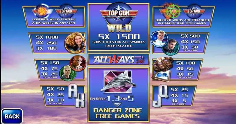 Výherní automat Top Gun - výplatní tabulka