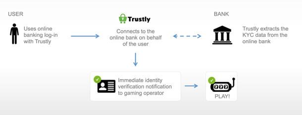 Jak funguje Trustly?