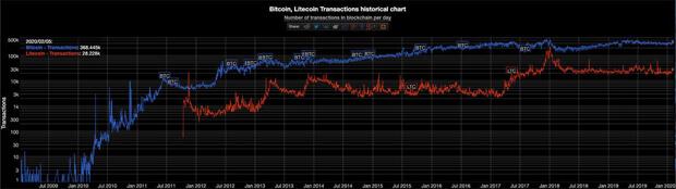 Škálovatelnost LTC vs BTC