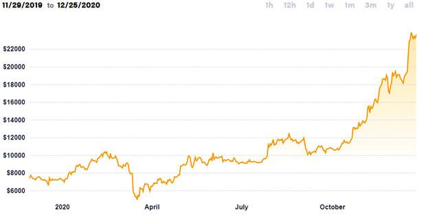 Hodnota bitcoinu vůči dolaru