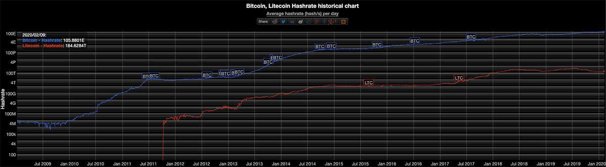 Hashrate LTC vs BITC