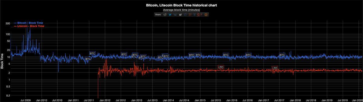 Doba na potvrzení bloku: LTC vs BTC