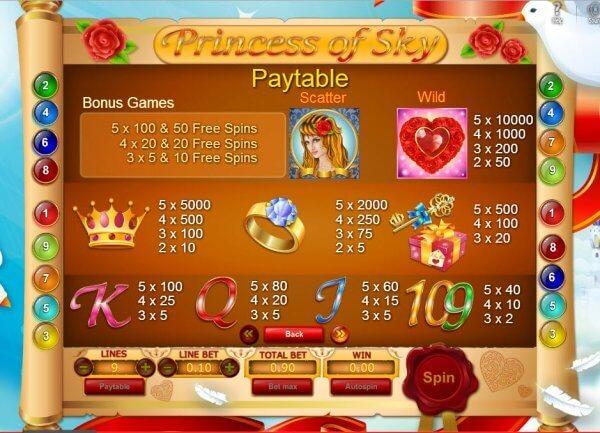 Free spiny na výherní automat Princess of Sky