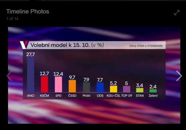 Volby 2017 volebni odhad a preference. Tipy a sazky