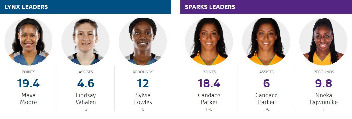 Finále WNBA 2017