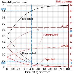 Elo system hodnoceni. Elo rating system