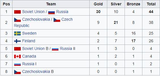 Channel one cup Rusko Moskva Praha Tabulka medaili