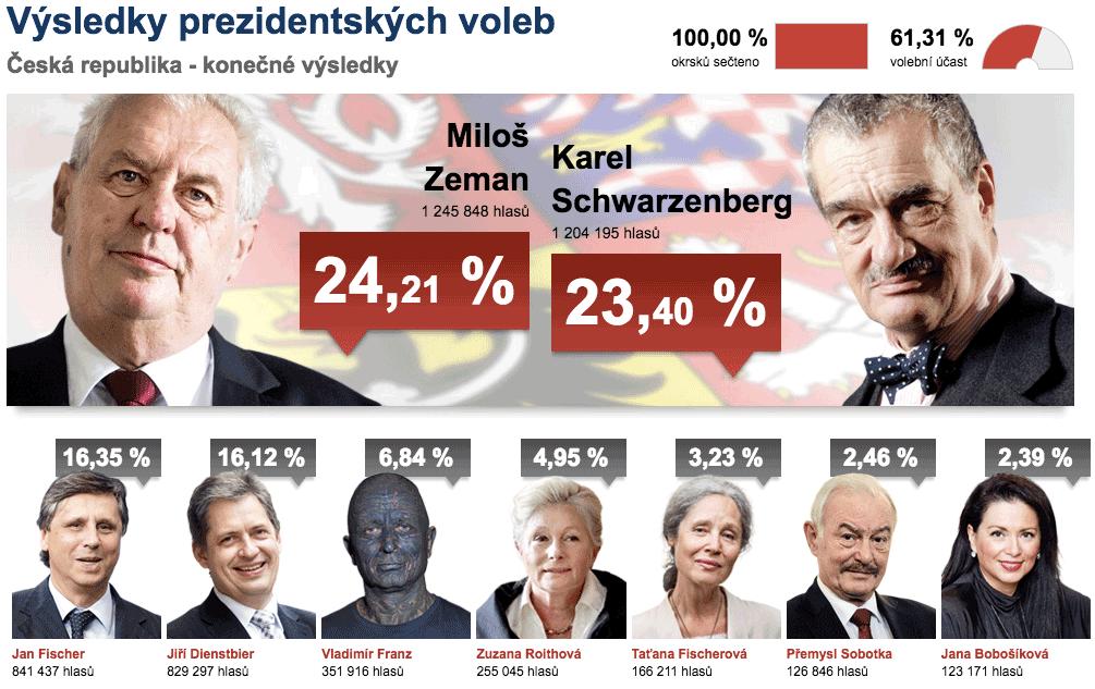 Volba prezidenta České republiky v roce 2013