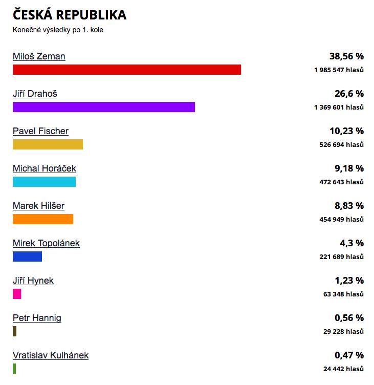 Volby 20018 ČR druhé kolo