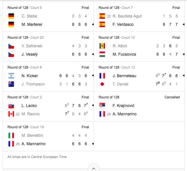 Australian Open výsledky z 16.1 2018 Dvouhry muži
