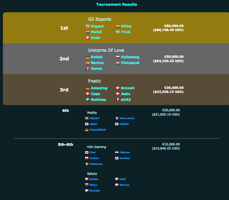 Výsledky z EU LCS 2017 a výhry
