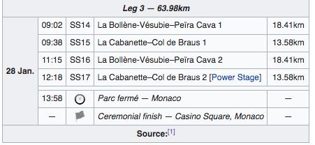 Třetí etapa Monte Carla 2018