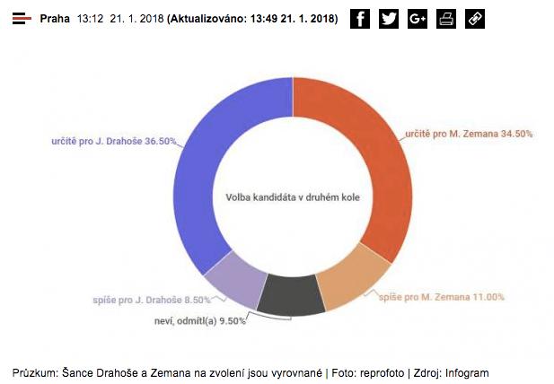 Prezidentských Voleb 2018 Průzkum