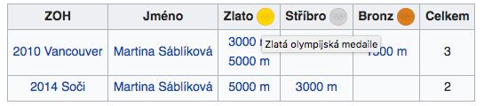 Martina Sáblíková Rychlobruslení ZOH 2018