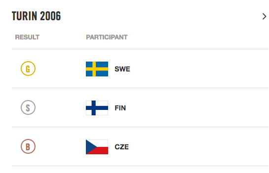Poslední šťastný výsledek z olympíjských her Turin 2006