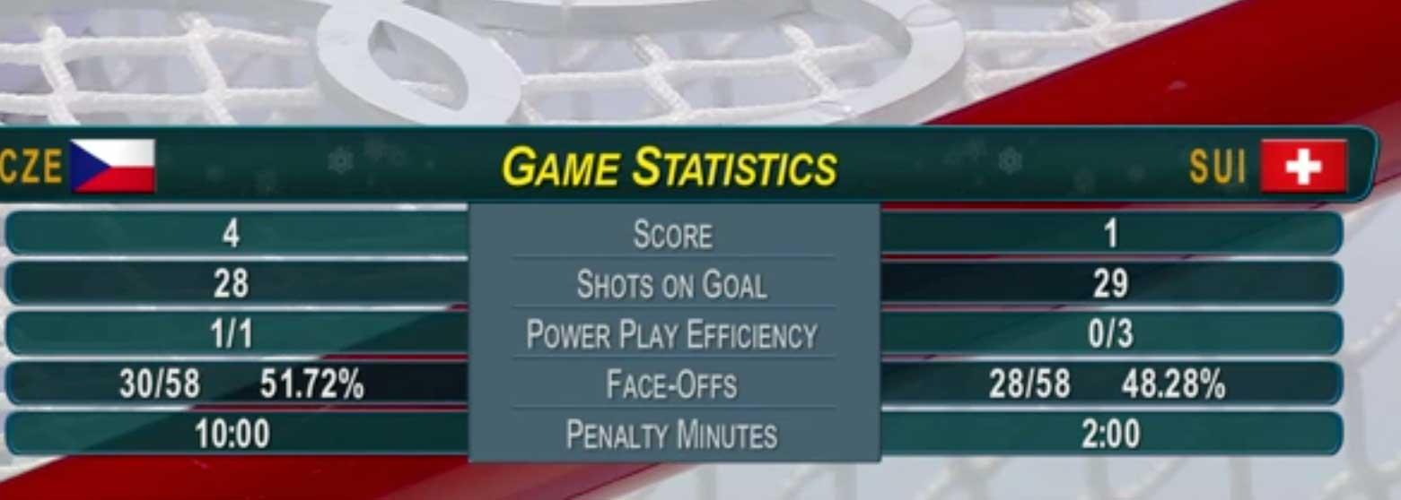 Statistika zápasu Česko - Švýcarsko na olympiádě v Jížní Korei 2018